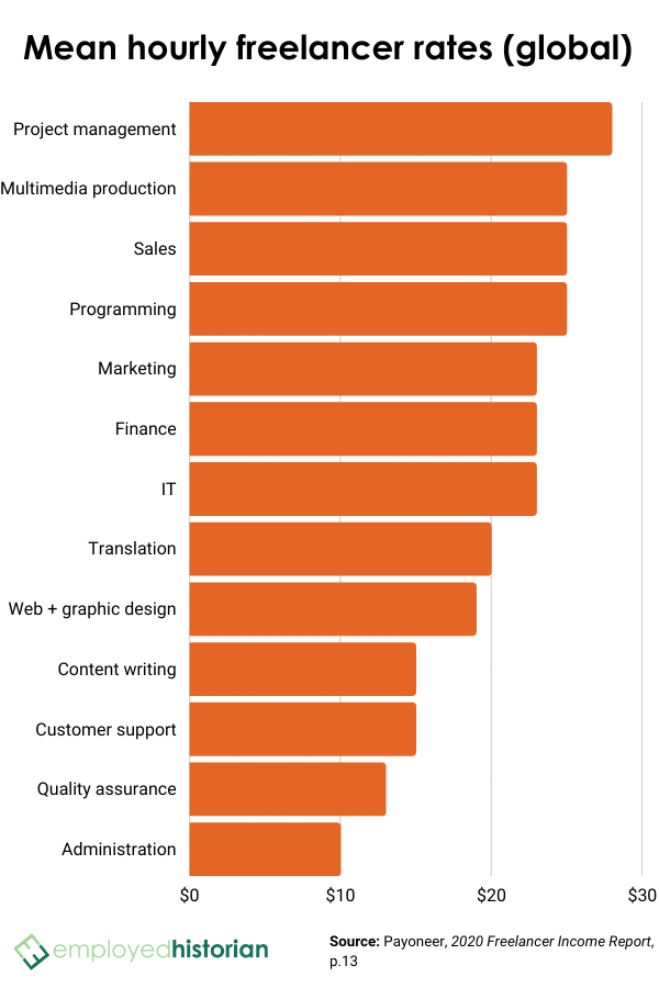 Bar graph showing the mean hourly rates for 13 different freelance jobs from around the world (in U.S. dollars).