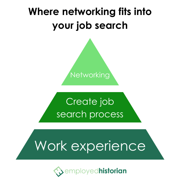 Pyramid graphic showing that work experience and a systematized job search process come before professional networking.
