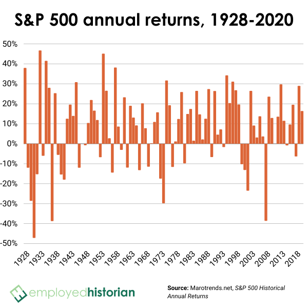 Bar graph showing S&P 500 annual returns from 1928-2020.