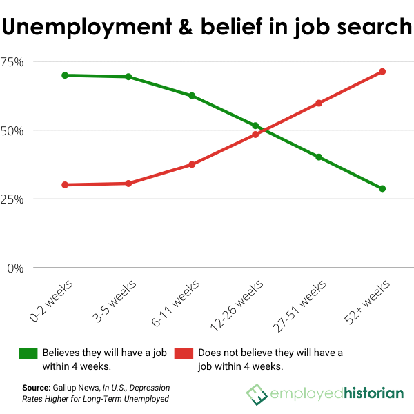 Line chart showing correlation between duration of job search and the belief in finding a job within 4 weeks.