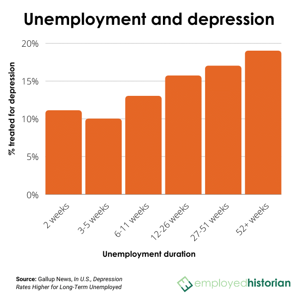 Bar chart showing correlation between length of unemployment and rate of reported depression, according to Gallup News.